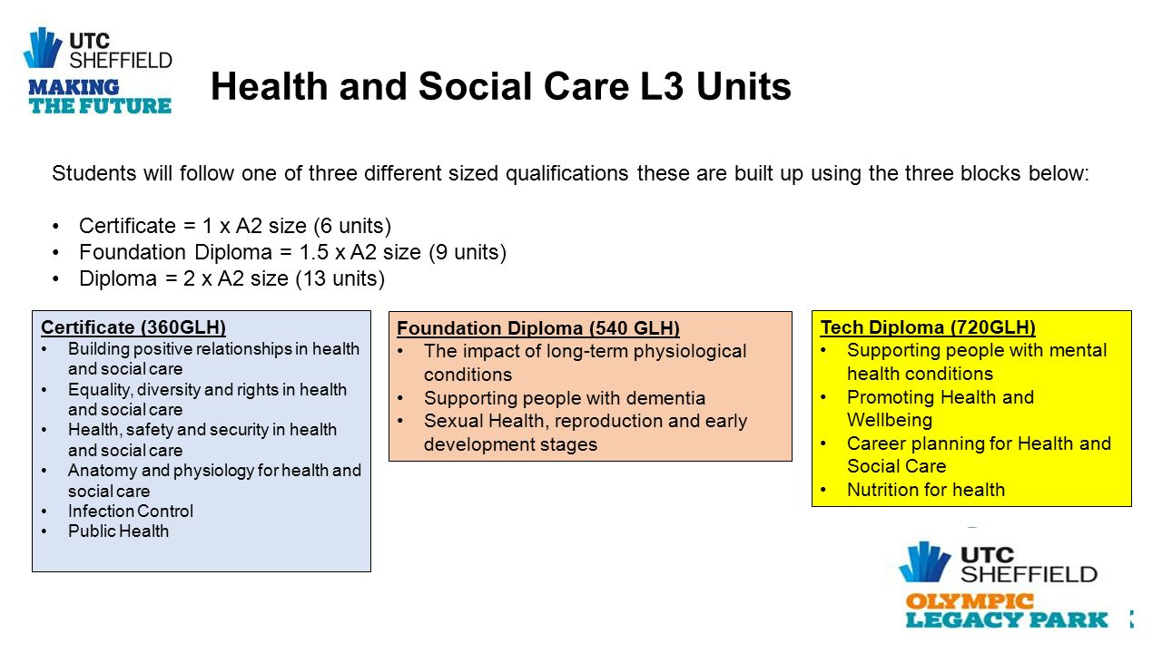 unit 4222 371 nvq3 health and social care communication with individuals who have dementia Unit 4222-373 support person-centred thinking in health and social care an individual's communication needs individuals who have.