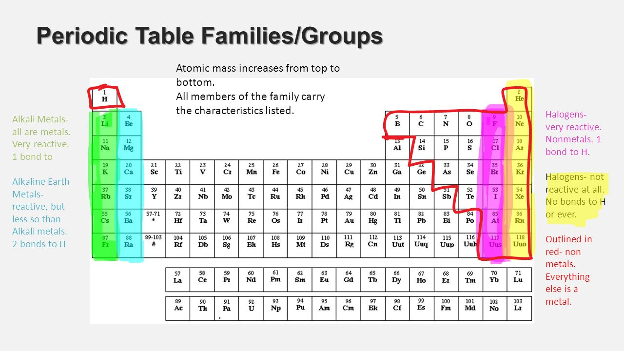 Activity 15 families of elements what phase changes are happening 13 periodic table familiesgroups gamestrikefo Gallery