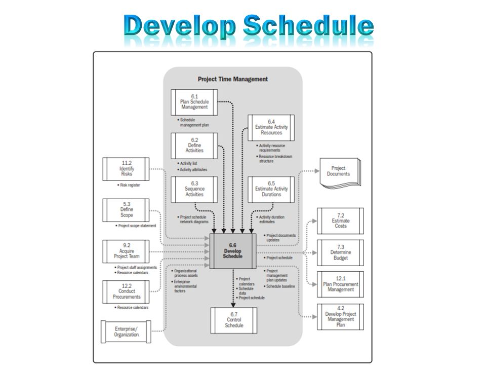Develop schedule is the process of analyzing activity sequences 5 schedule management plan activity list activity attributes project schedule network diagrams activity resource requirements resource ccuart Images