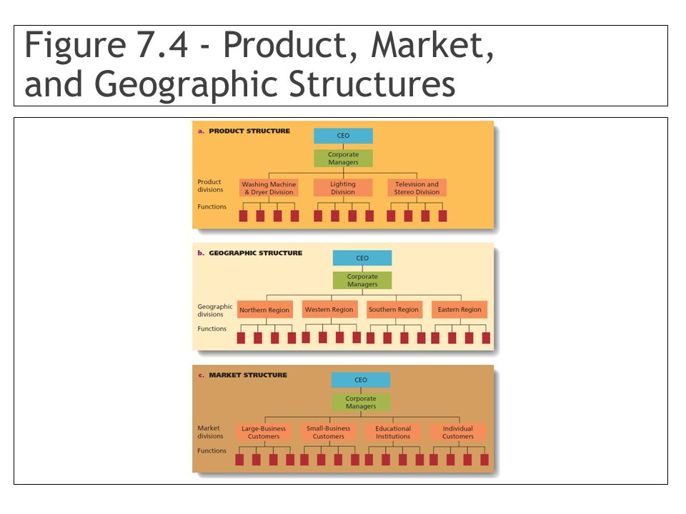 Figure 7.4 - Product, Market, and Geographic Structures