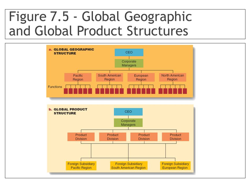 Figure 7.5 - Global Geographic and Global Product Structures
