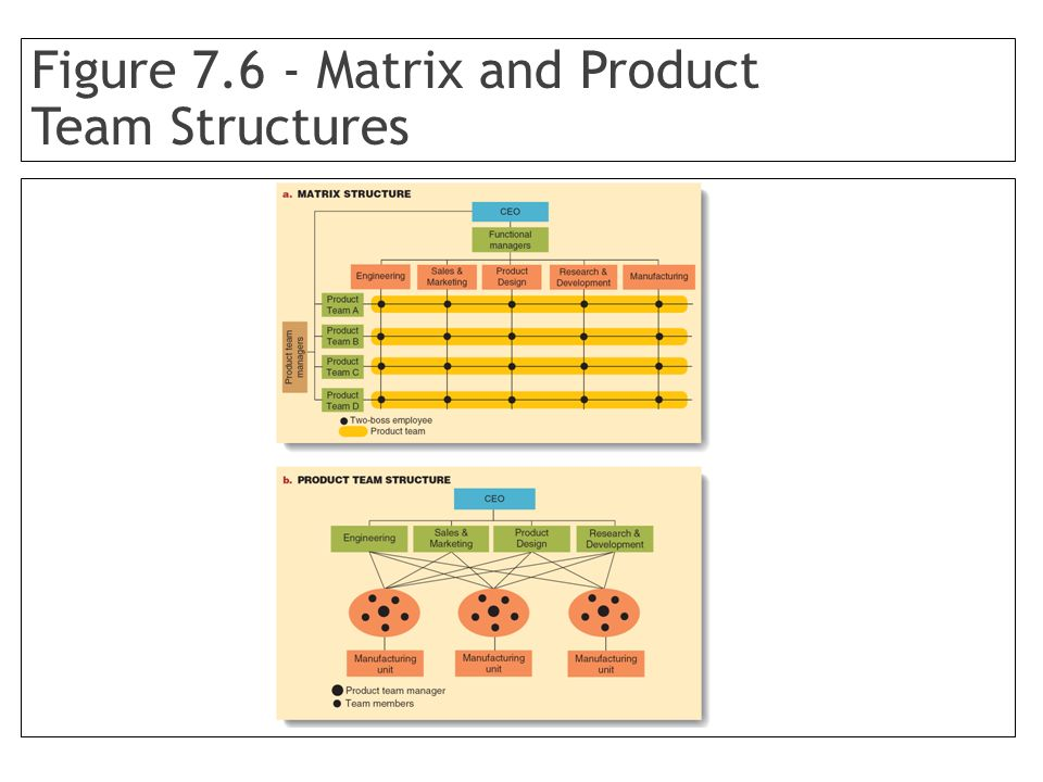Figure 7.6 - Matrix and Product Team Structures
