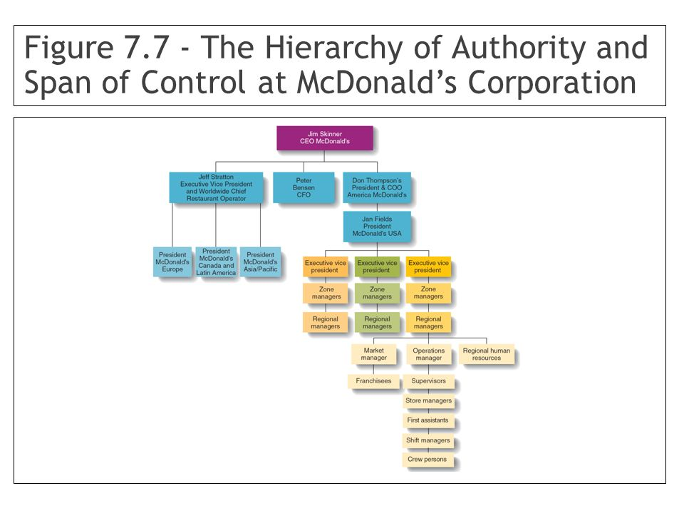 Figure 7.7 - The Hierarchy of Authority and Span of Control at McDonald's Corporation