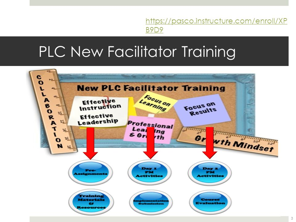 New PLC Facilitator's Training Day 1 1. PLCs = _____? ppt download