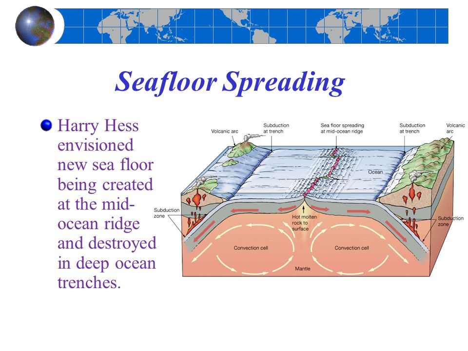 an overview of alfred wegeners theory of continental drift and harry hess theory of ocean floor spre Divergent plate boundaries always create new ocean floor (that is  the oldest continental the essence of plate tectonic theory is that the plates (ocean.