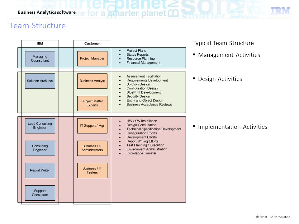 2010 ibm corporation business analytics software ibm openpages 9 2010 ibm corporation business analytics software team structure typical team structure management activities design activities implementation malvernweather Image collections