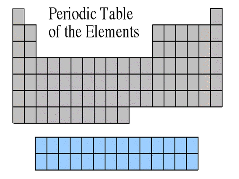 Periodic Table where are the noble gases on the periodic table located : Periodic Table of Elements. The Periodic Table  The periodic ...