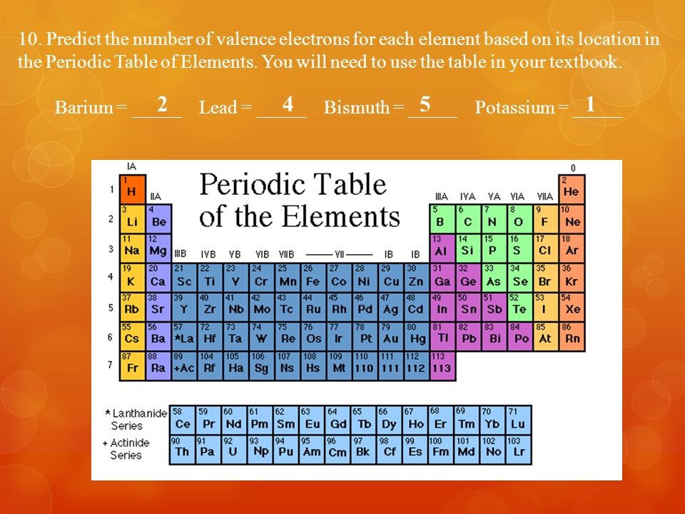 Periodic table of elements the periodic table the periodic 53 10 urtaz Gallery