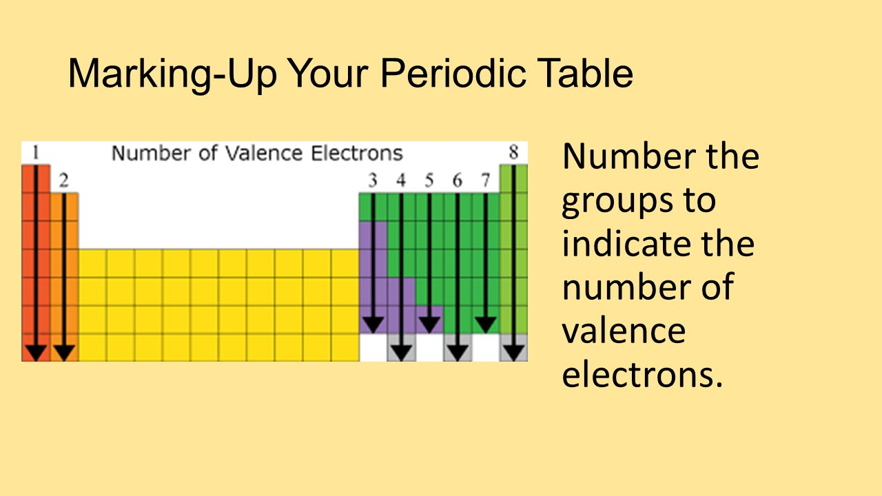 Marking up your periodic table ppt video online download 4 marking up your periodic table number the groups to indicate the number of valence electrons gamestrikefo Choice Image