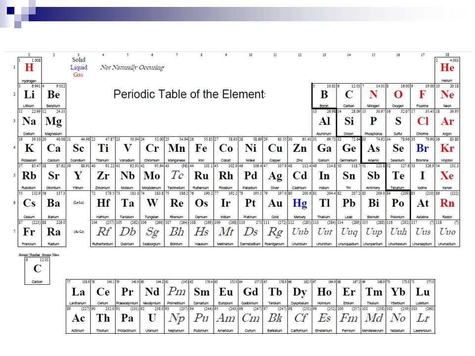 for the moment we will only concentrate on main group elements noble gases are - Periodic Table Group Names 3 12