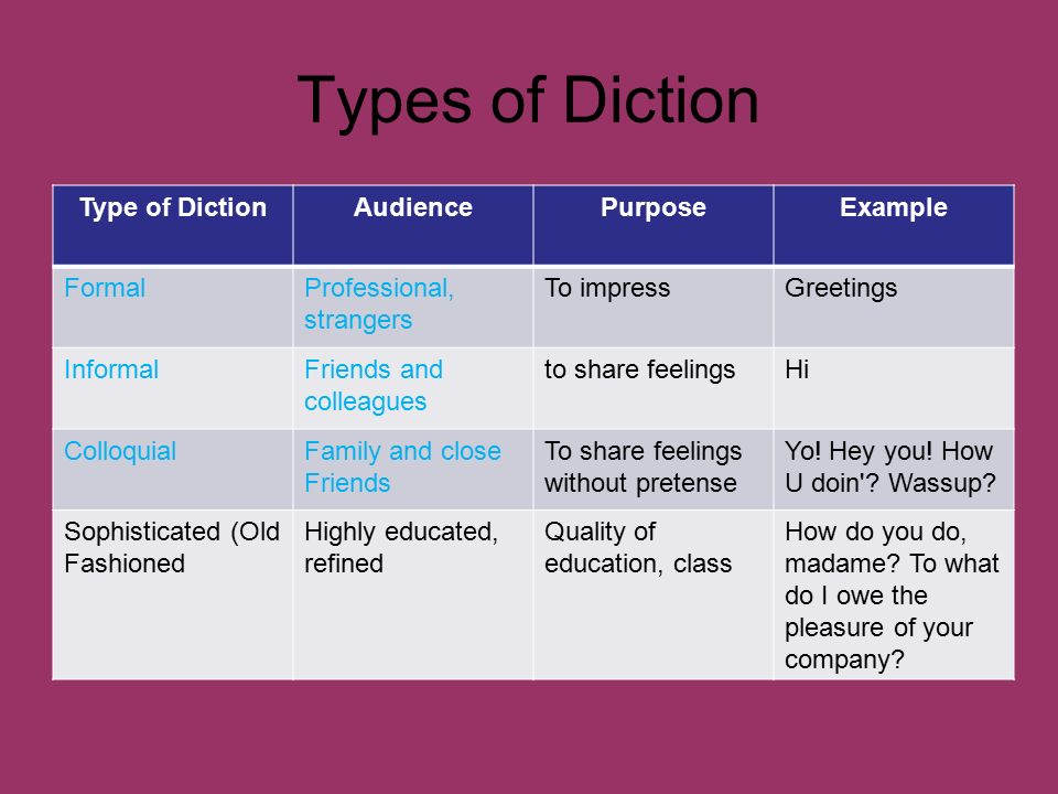 Types Of Diction Acurnamedia