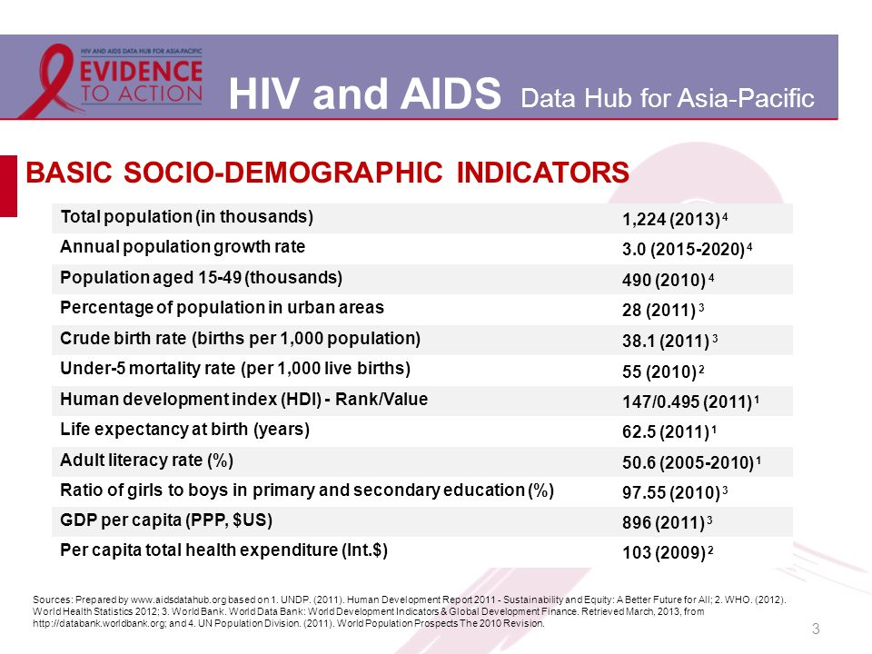 HIV and AIDS Data Hub for Asia-Pacific 3 BASIC SOCIO-DEMOGRAPHIC INDICATORS Total population (in thousands) 1,224 (2013) 4 Annual population growth rate 3.0 (2015-2020) 4 Population aged 15-49 (thousands) 490 (2010) 4 Percentage of population in urban areas 28 (2011) 3 Crude birth rate (births per 1,000 population) 38.1 (2011) 3 Under-5 mortality rate (per 1,000 live births) 55 (2010) 2 Human development index (HDI) - Rank/Value 147/0.495 (2011) 1 Life expectancy at birth (years) 62.5 (2011) 1 Adult literacy rate (%) 50.6 (2005-2010) 1 Ratio of girls to boys in primary and secondary education (%) 97.55 (2010) 3 GDP per capita (PPP, $US) 896 (2011) 3 Per capita total health expenditure (Int.$) 103 (2009) 2 Sources: Prepared by www.aidsdatahub.org based on 1.