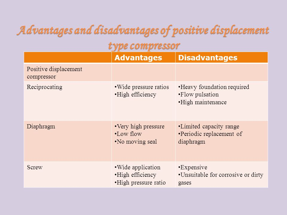 Advantages and disadvantages of positive displacement type compressor AdvantagesDisadvantages Positive displacement compressor Reciprocating Wide pressure ratios High efficiency Heavy foundation required Flow pulsation High maintenance Diaphragm Very high pressure Low flow No moving seal Limited capacity range Periodic replacement of diaphragm Screw Wide application High efficiency High pressure ratio Expensive Unsuitable for corrosive or dirty gases
