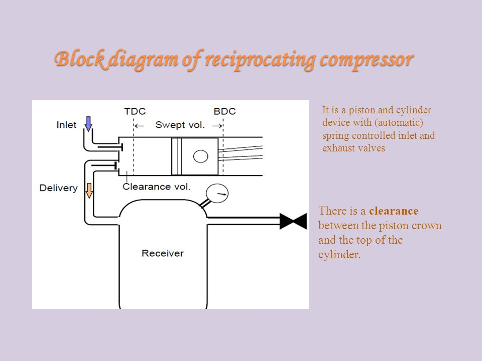 Block diagram of reciprocating compressor It is a piston and cylinder device with (automatic) spring controlled inlet and exhaust valves There is a clearance between the piston crown and the top of the cylinder.
