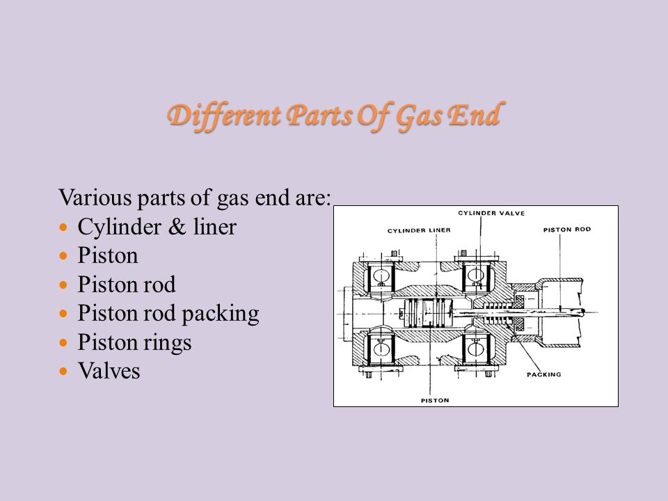 Different Parts Of Gas End Various parts of gas end are: Cylinder & liner Piston Piston rod Piston rod packing Piston rings Valves