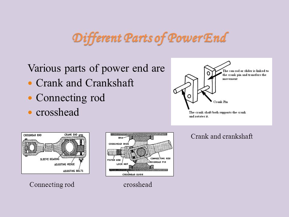 Different Parts of Power End Various parts of power end are Crank and Crankshaft Connecting rod crosshead Crank and crankshaft crossheadConnecting rod