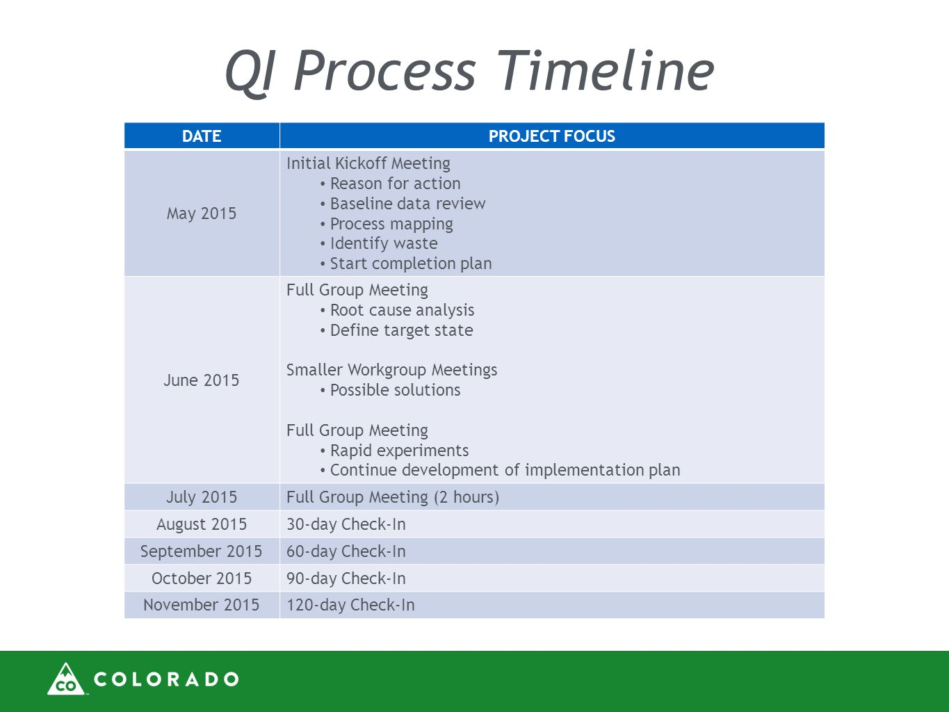 qi process plan essay Qi plan iv implementing and revising name course instructor institution date qi plan iv implementing and revising qi plan iv implementing and revising quality i.