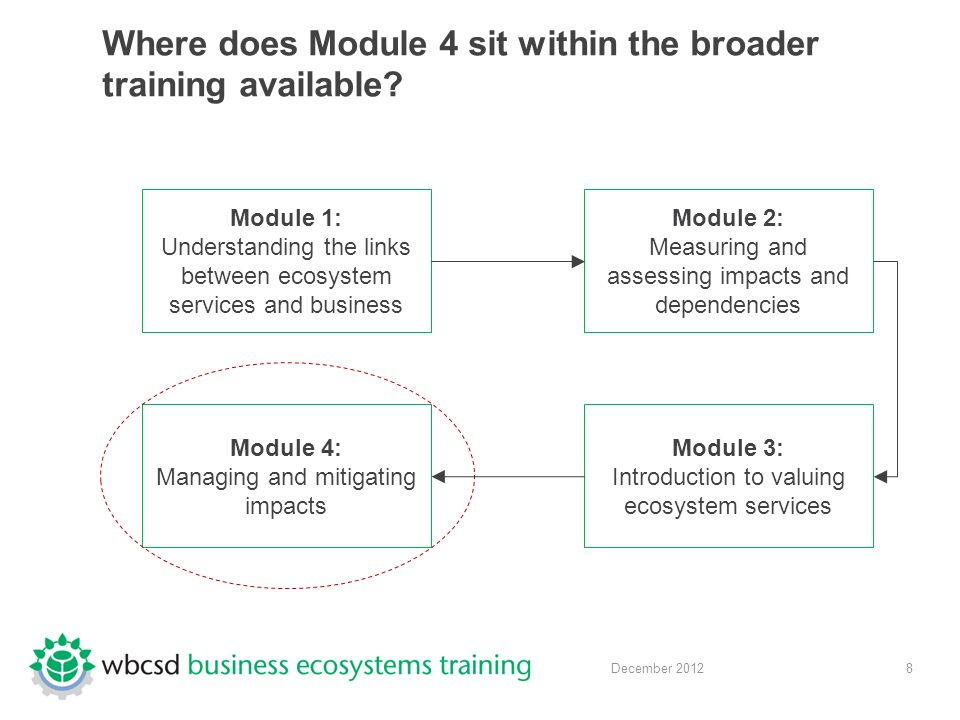 8 December 2012 Where does Module 4 sit within the broader training available.