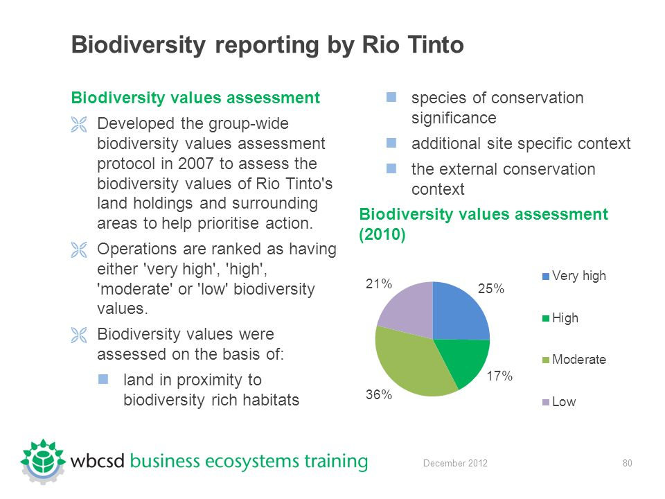 80 December 2012 Biodiversity reporting by Rio Tinto Biodiversity values assessment  Developed the group-wide biodiversity values assessment protocol in 2007 to assess the biodiversity values of Rio Tinto s land holdings and surrounding areas to help prioritise action.