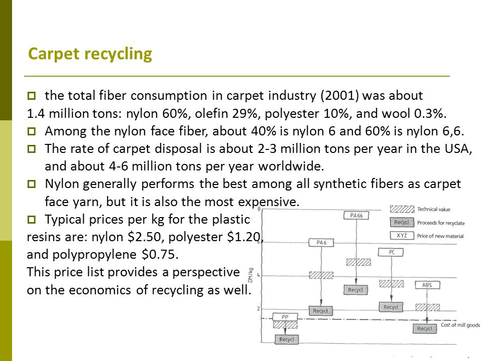 Recycling Index Nylon And