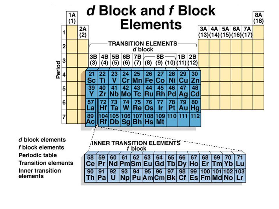 Bbc bitesize ks3 chemistry the periodic table revision 1 mandegarfo bbc bitesize ks3 chemistry the periodic table revision 1 urtaz Image collections