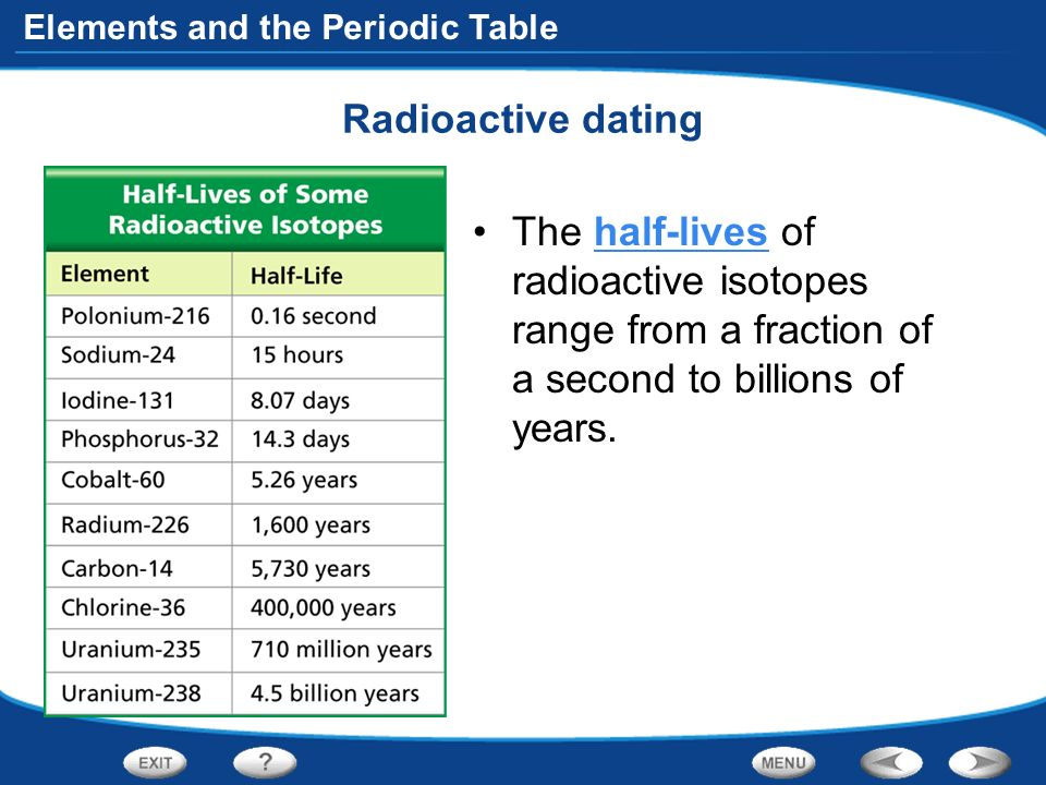 Periodic Table Radioactive Isotopes Elements Periodic Table