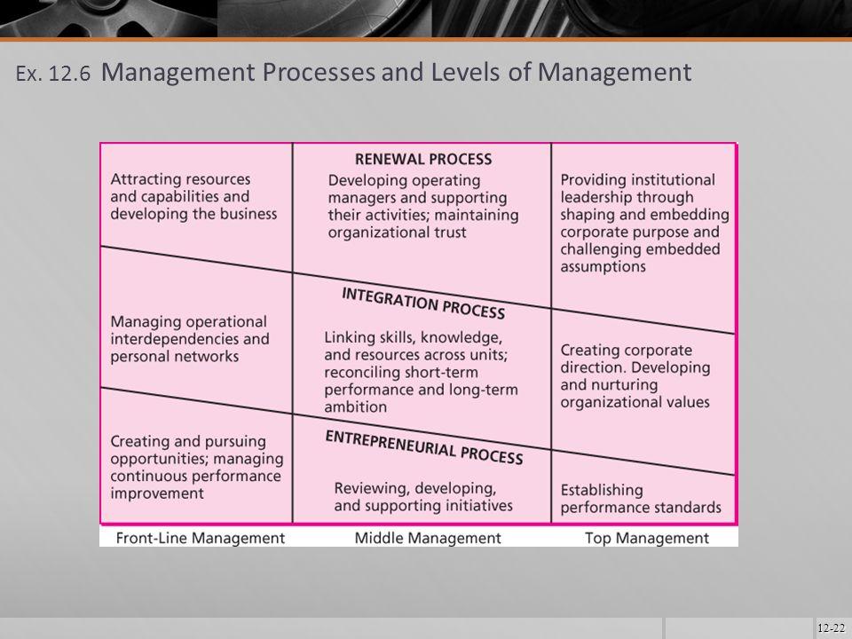 12-22 Ex. 12.6 Management Processes and Levels of Management