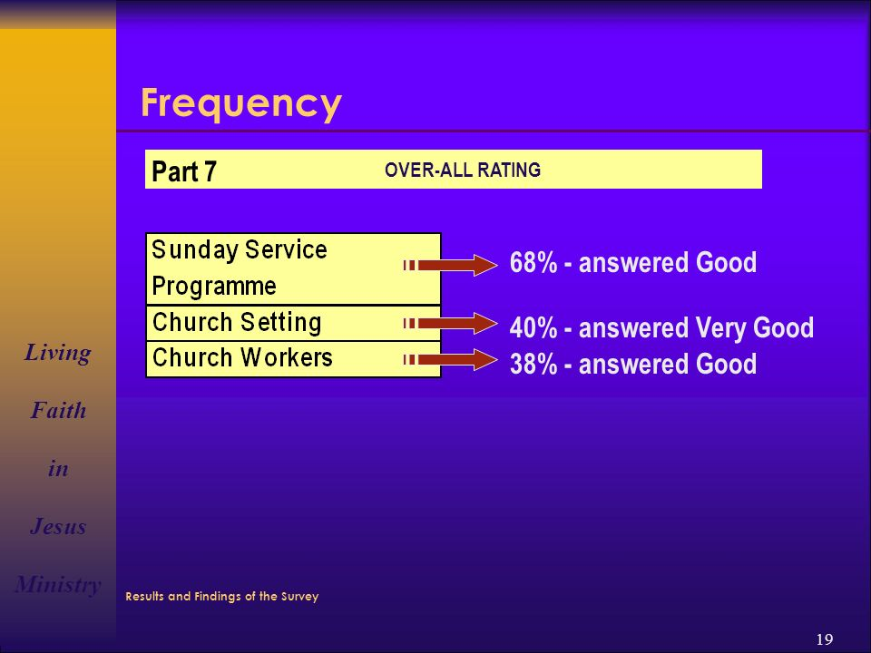 Living Faith in Jesus Ministry 19 Frequency 68% - answered Good 40% - answered Very Good 38% - answered Good Part 7 OVER-ALL RATING Results and Findings of the Survey