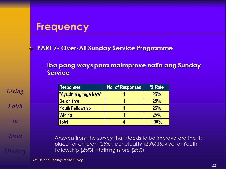 Living Faith in Jesus Ministry 22 Frequency PART 7- Over-All Sunday Service Programme  Iba pang ways para maimprove natin ang Sunday Service Answers from the survey that Needs to be improve are the ff: place for children (25%), punctuality (25%),Revival of Youth Fellowship (25%), Nothing more (25%) Results and Findings of the Survey