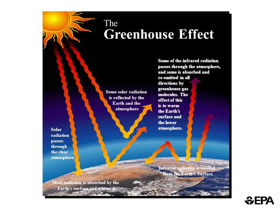 the effects of solar radiation Effect of surface orientation on annual incident solar radiation for locations in the united states a surface-orientation factor (sof) is defined, equal to iann/iann.