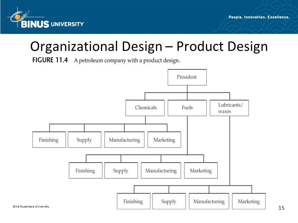 Organizational Design – Product Design Bina Nusantara University 15