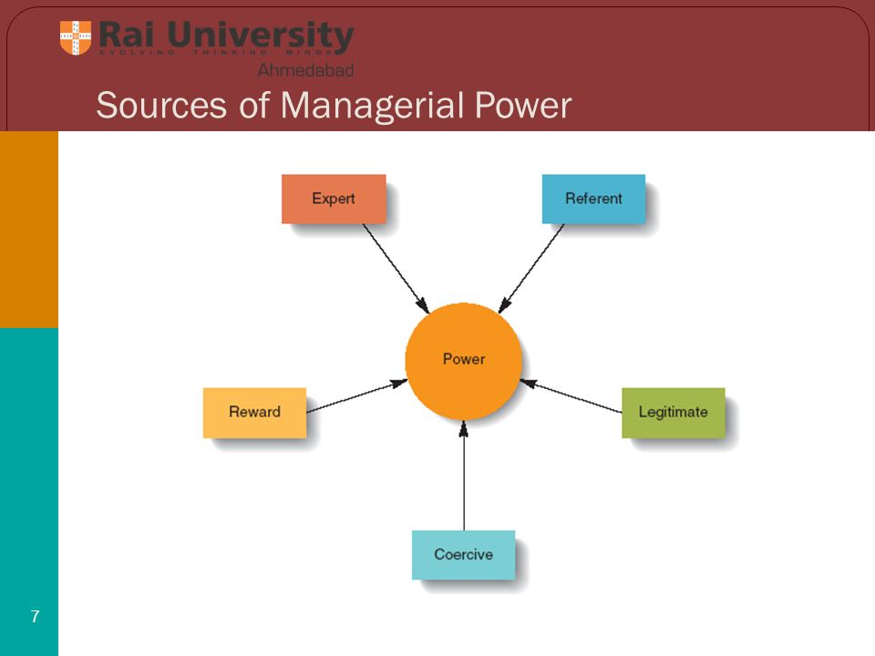 Power: The Key to Leadership 8 Legitimate Power The authority that a manager has by virtue of his or her position in the firm.