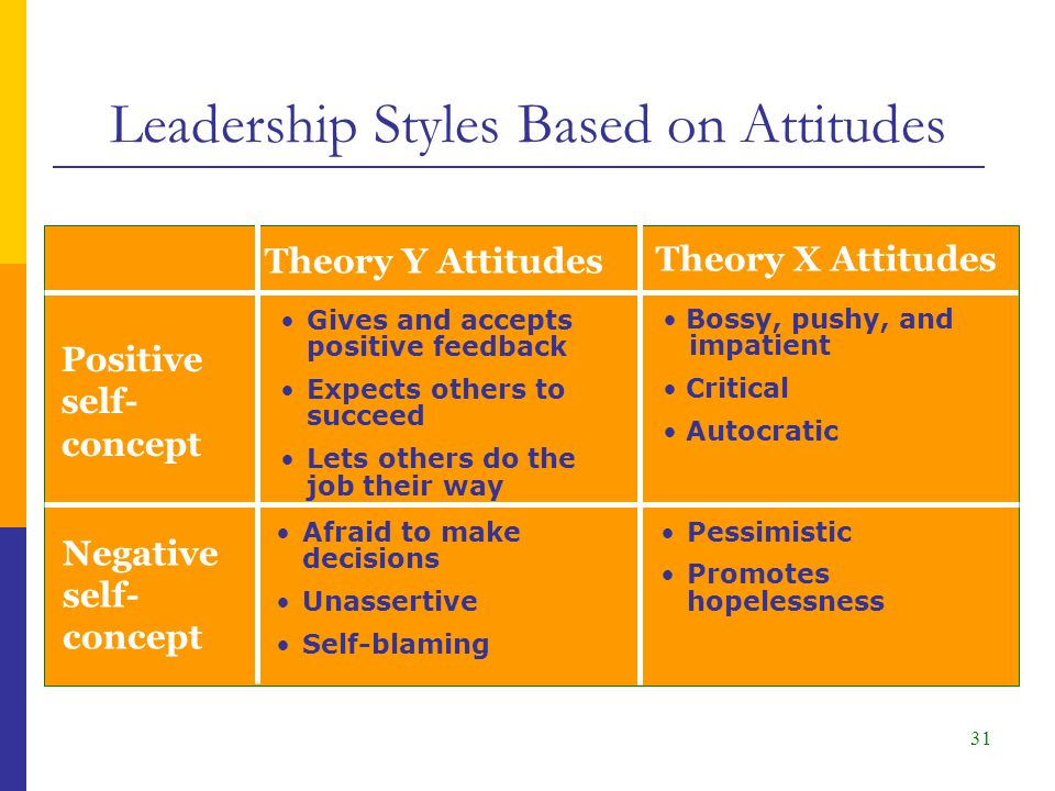 31 Theory Y Attitudes Theory X Attitudes Positive self- concept Gives and accepts positive feedback Expects others to succeed Lets others do the job their way Bossy, pushy, and impatient Critical Autocratic Negative self- concept Afraid to make decisions Unassertive Self-blaming Pessimistic Promotes hopelessness Leadership Styles Based on Attitudes