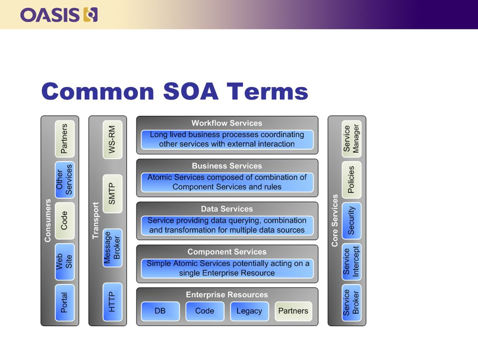 Soa blueprints learning best practices and sample applications for 7 common soa terms common soa terms the specification includes those highlighted in blue malvernweather Image collections