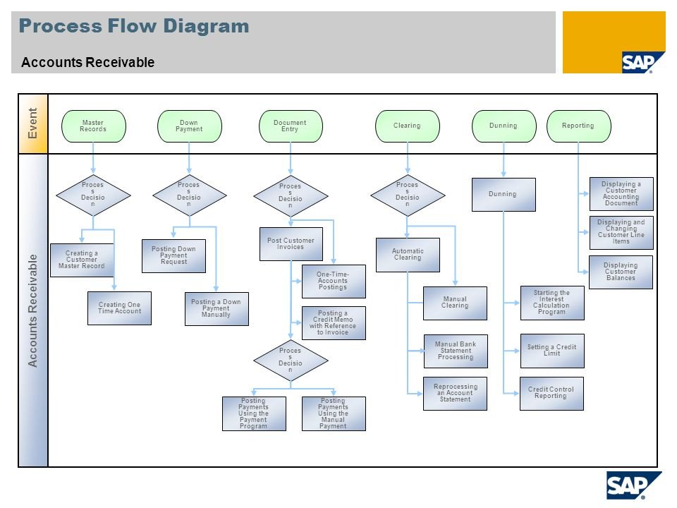 Accounts payable process flow chart in sap edgrafik accounts payable process flow chart in sap accounts receivable sap best practices baseline package ccuart Choice Image