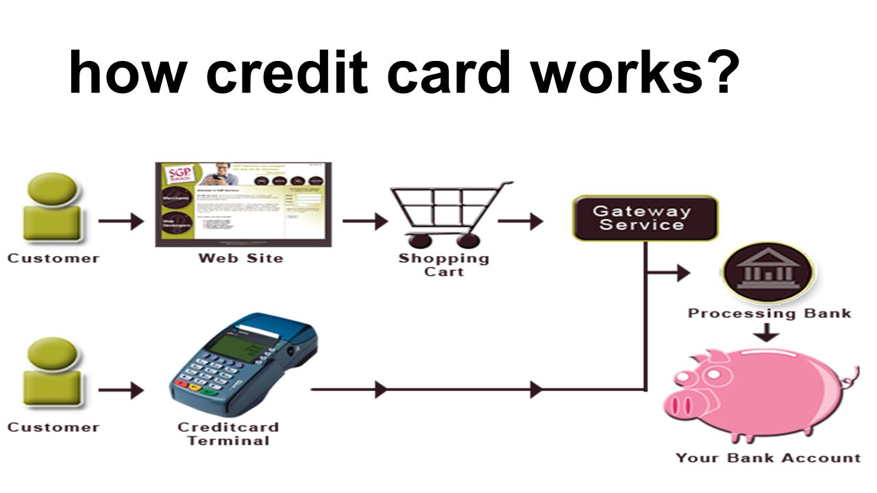 How to apply online for a credit card who can apply eligibility 4 how magicingreecefo Image collections