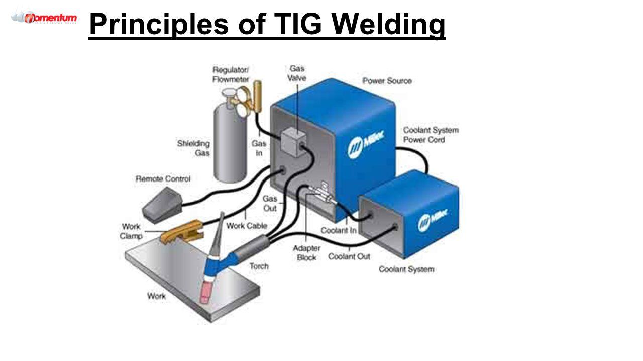 Mig Welding Machine Diagram Explained Wiring Diagrams Plant U2022