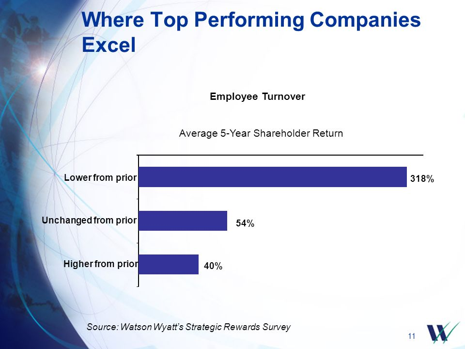 11 Where Top Performing Companies Excel Employee Turnover Average 5-Year Shareholder Return 40% 54% 318% Higher from prior Unchanged from prior Lower
