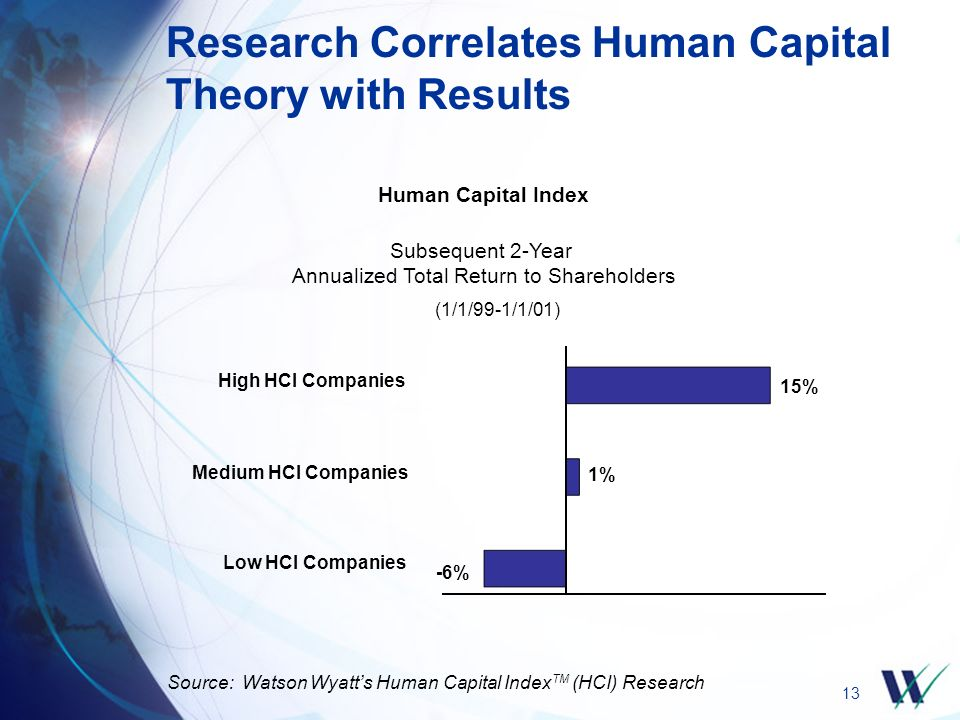 13 Research Correlates Human Capital Theory with Results Subsequent 2-Year Annualized Total Return to Shareholders Low HCI Companies Medium HCI Companies High HCI Companies (1/1/99-1/1/01) Human Capital Index Source: Watson Wyatt's Human Capital Index TM (HCI) Research 15% -6% 1%