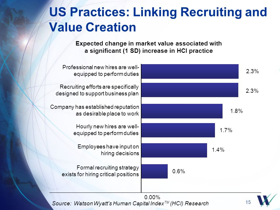 15 US Practices: Linking Recruiting and Value Creation Source: Watson Wyatt's Human Capital Index TM (HCI) Research Expected change in market value associated with a significant (1 SD) increase in HCI practice 0.00% 2.3% 1.8% 1.7% 0.6% 1.4% Professional new hires are well- equipped to perform duties Recruiting efforts are specifically designed to support business plan Company has established reputation as desirable place to work Hourly new hires are well- equipped to perform duties Formal recruiting strategy exists for hiring critical positions Employees have input on hiring decisions