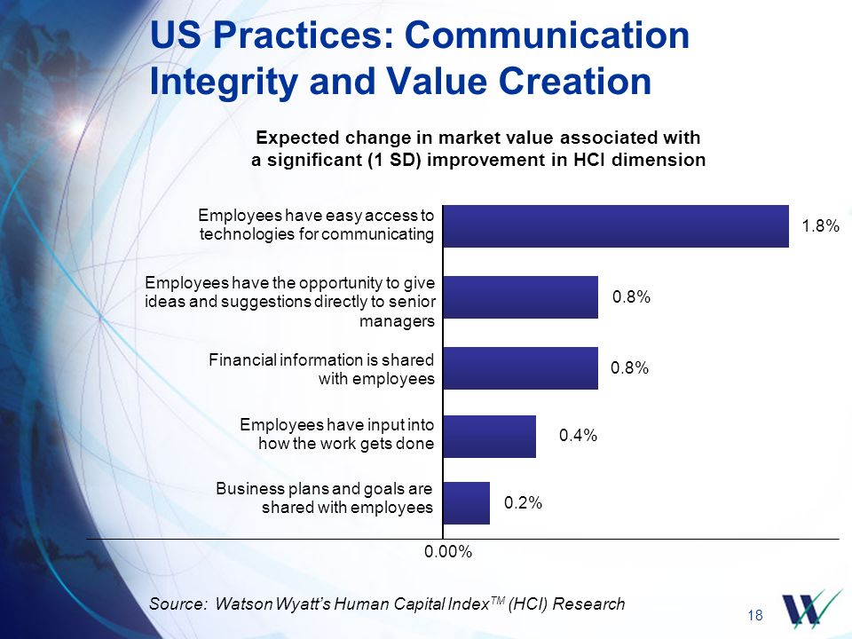 18 US Practices: Communication Integrity and Value Creation Source: Watson Wyatt's Human Capital Index TM (HCI) Research Expected change in market value associated with a significant (1 SD) improvement in HCI dimension 1.8% Employees have easy access to technologies for communicating 0.8% Employees have the opportunity to give ideas and suggestions directly to senior managers 0.8% Financial information is shared with employees 0.2% Business plans and goals are shared with employees 0.4% Employees have input into how the work gets done 0.00%