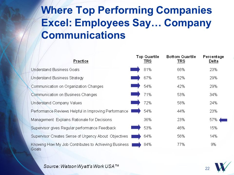 22 Where Top Performing Companies Excel: Employees Say… Company Communications Source: Watson Wyatt's Work USA™