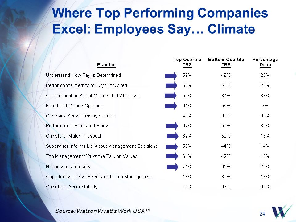 24 Where Top Performing Companies Excel: Employees Say… Climate Source: Watson Wyatt's Work USA™