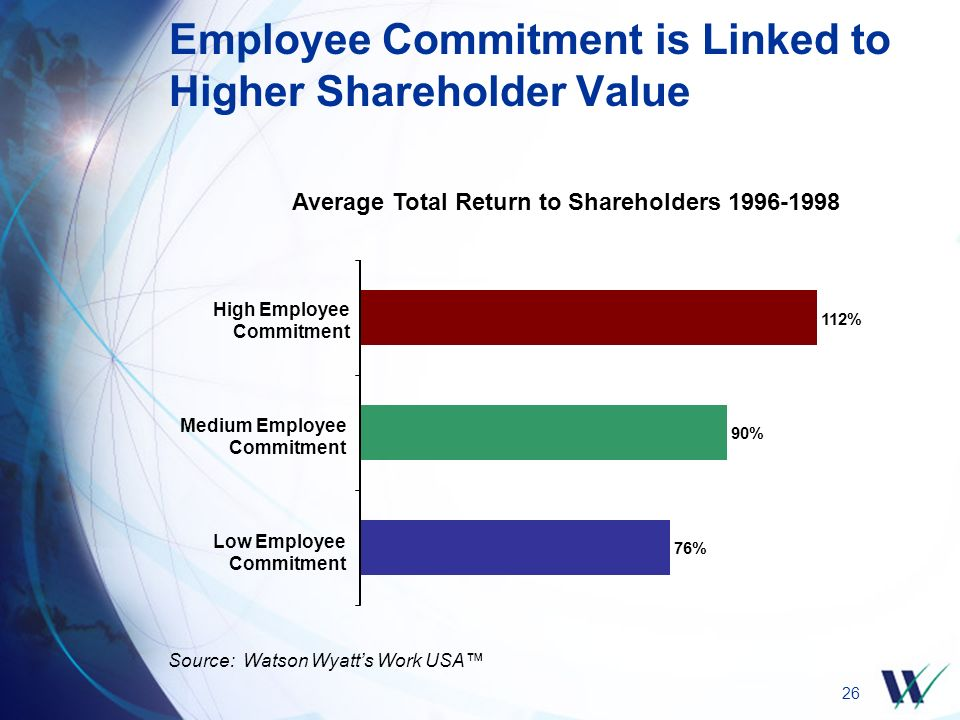 26 Employee Commitment is Linked to Higher Shareholder Value Source: Watson Wyatt's Work USA™ Average Total Return to Shareholders 1996-1998 76% 90% 112% Low Employee Commitment Medium Employee Commitment High Employee Commitment