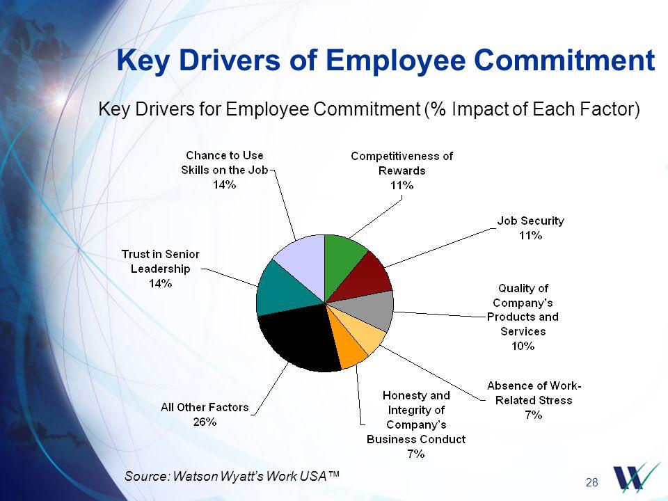 28 Key Drivers of Employee Commitment Key Drivers for Employee Commitment (% Impact of Each Factor) Source: Watson Wyatt's Work USA™
