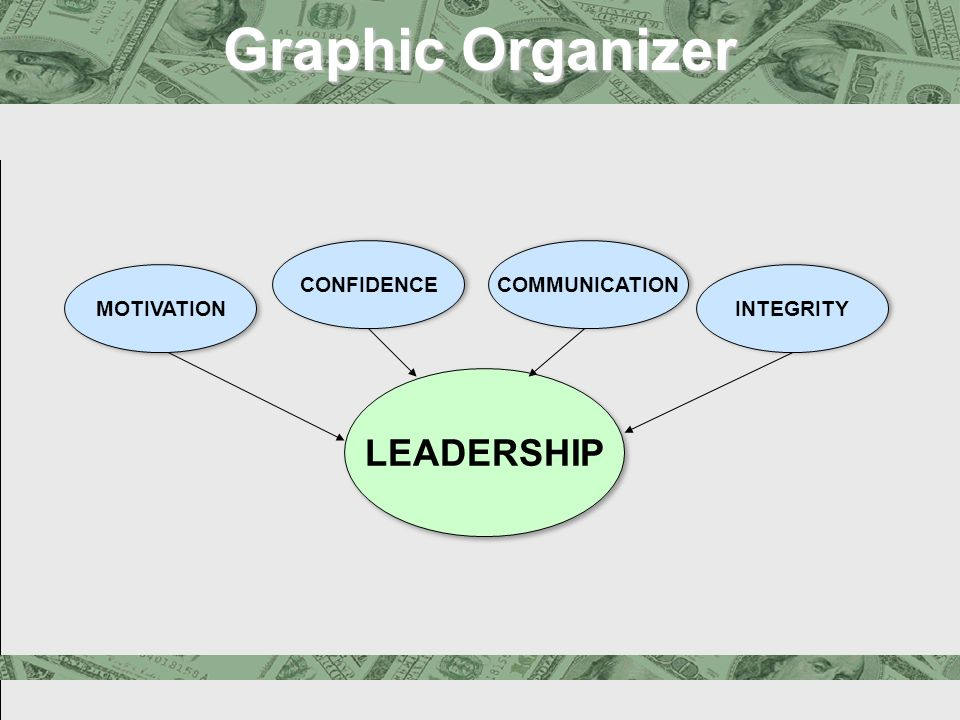 Graphic Organizer Leadership Qualities Graphic Organizer LEADERSHIP MOTIVATION CONFIDENCE COMMUNICATION INTEGRITY