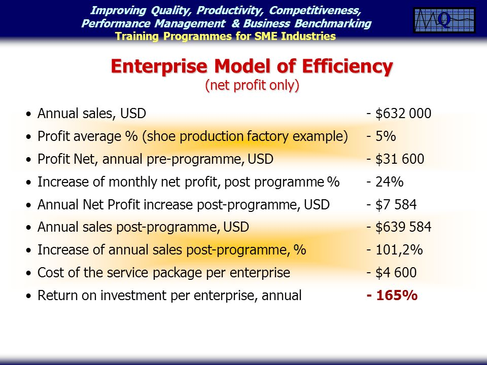 Improving Quality, Productivity, Competitiveness, Performance Management & Business Benchmarking Training Programmes for SME Industries Annual sales, USD- $632 000 Profit average % (shoe production factory example)- 5% Profit Net, annual pre-programme, USD- $31 600 Increase of monthly net profit, post programme %- 24% Annual Net Profit increase post-programme, USD- $7 584 Annual sales post-programme, USD- $639 584 Increase of annual sales post-programme, %- 101,2% Cost of the service package per enterprise - $4 600 Return on investment per enterprise, annual- 165% Enterprise Model of Efficiency (net profit only)