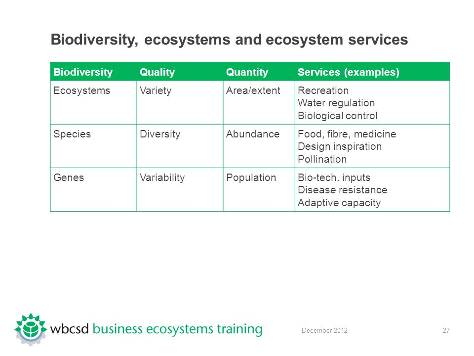 27 December 2012 BiodiversityQualityQuantityServices (examples) EcosystemsVarietyArea/extentRecreation Water regulation Biological control SpeciesDiversityAbundanceFood, fibre, medicine Design inspiration Pollination GenesVariabilityPopulationBio-tech.