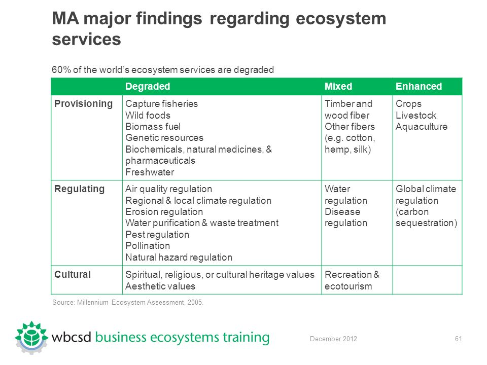 61 December 2012 MA major findings regarding ecosystem services 60% of the world's ecosystem services are degraded DegradedMixedEnhanced ProvisioningCapture fisheries Wild foods Biomass fuel Genetic resources Biochemicals, natural medicines, & pharmaceuticals Freshwater Timber and wood fiber Other fibers (e.g.