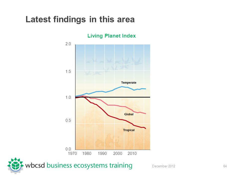 64 December 2012 Latest findings in this area 2.0 1.5 1.0 0.5 0.0 1970 1980 1990 2000 2010 Living Planet Index